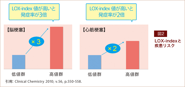 fig02|LOX-indexと疾患リスク